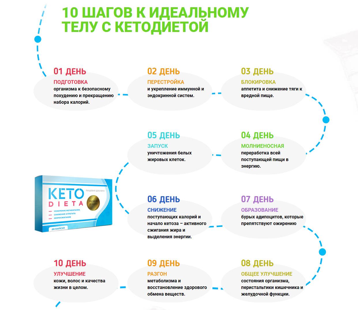Как работает препарат Кетодиета