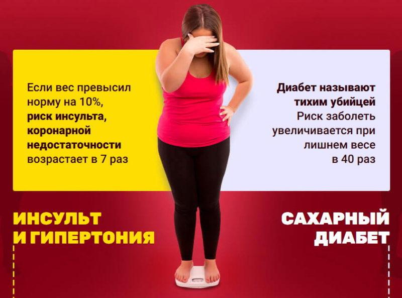 Ожирение и капсулы Кето Диета