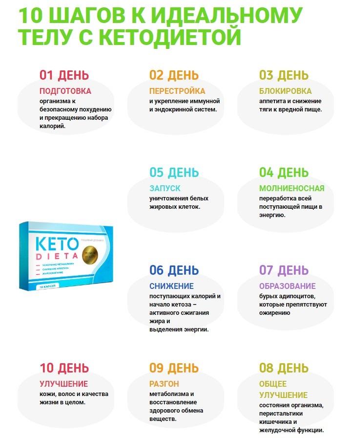 Принцип действия препарата кетодиета